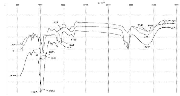 ИК-спектры гликозида