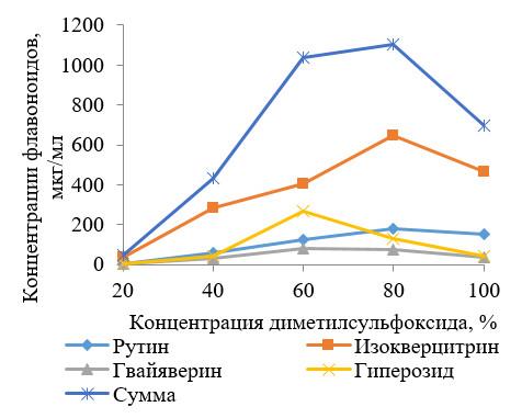 концентрации флавоноидов в извлечениях