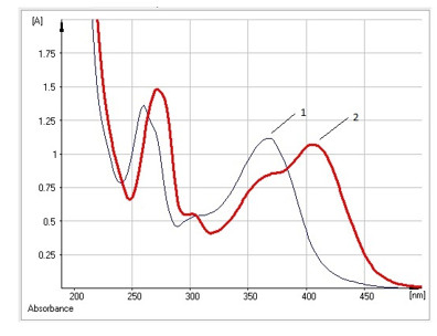 УФ-спектры раствора гиперозида