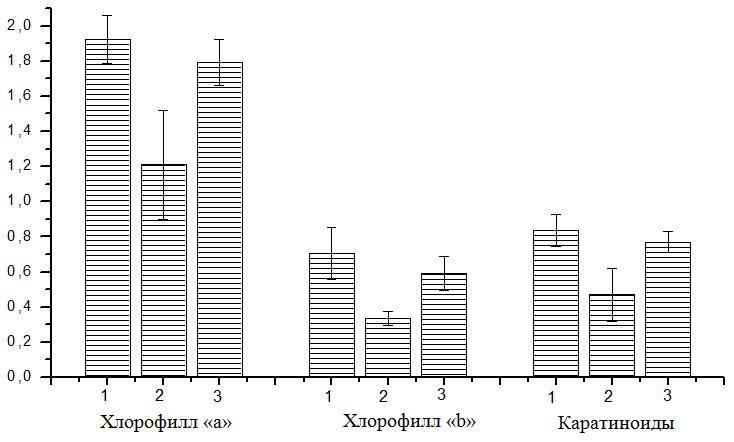 Содержание пигментов листьев огурцов