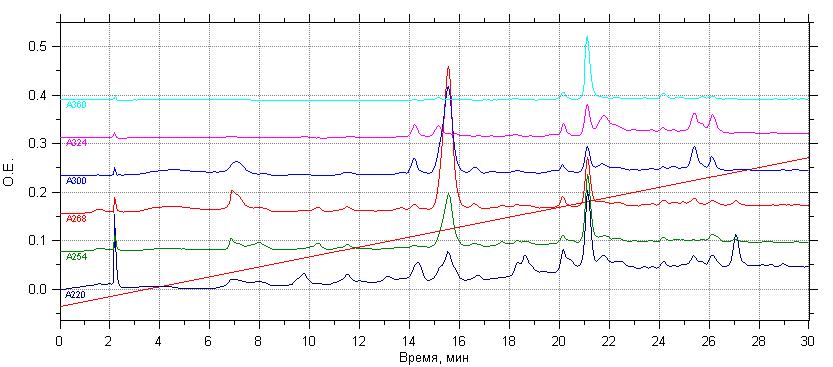 Хроматограмма гидролизата