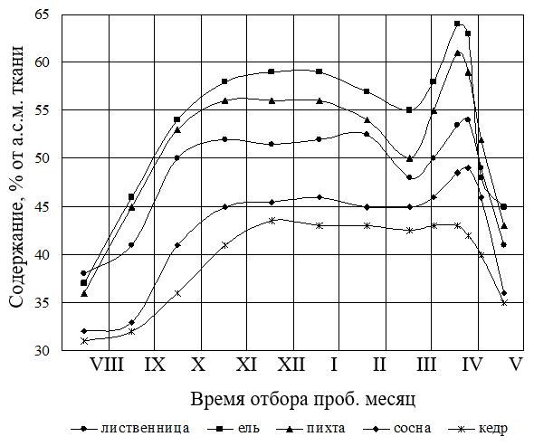 Сезонная динамика содержания суммарных водорастворимых соединений