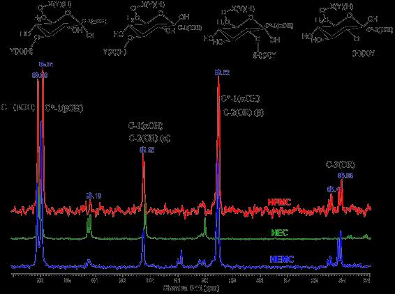 Фрагменты спектров ЯМР 13С