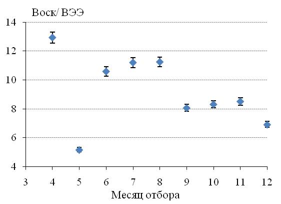 Сезонная динамика отношения содержания воска к веществам, экстрагируемым этанолом