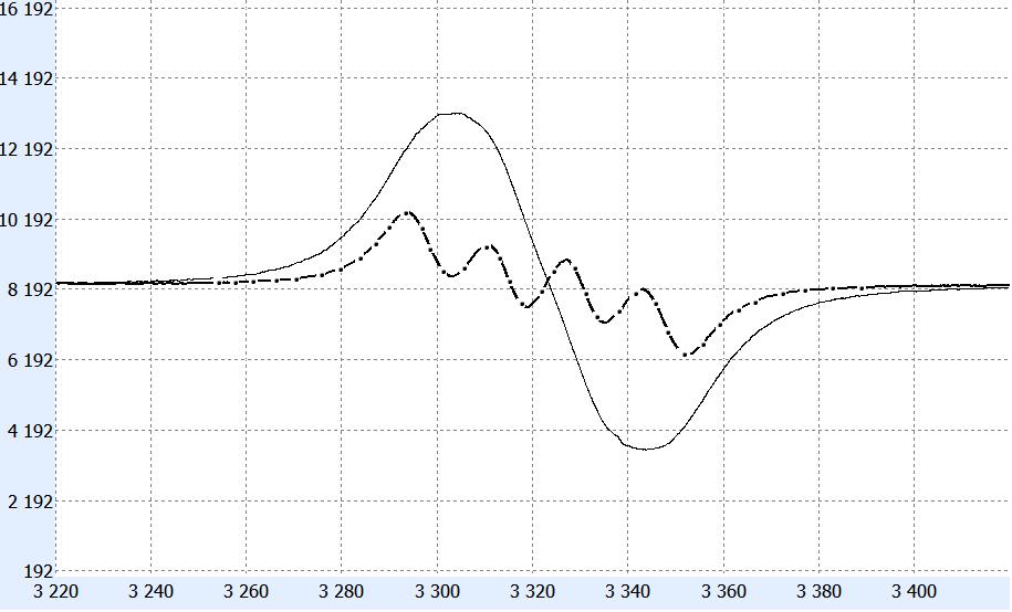 Спектр ЭПР диоксида хлора в ацетонитриле