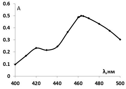 Дифференциальный Спектр поглощения