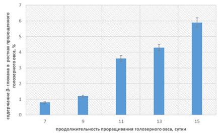 Влияние продолжительности проращивания голозерного зерна овса на содержание β-глюкана