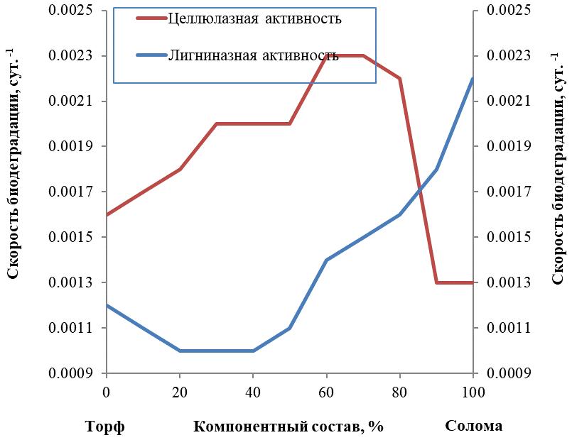 скорость биодеградации