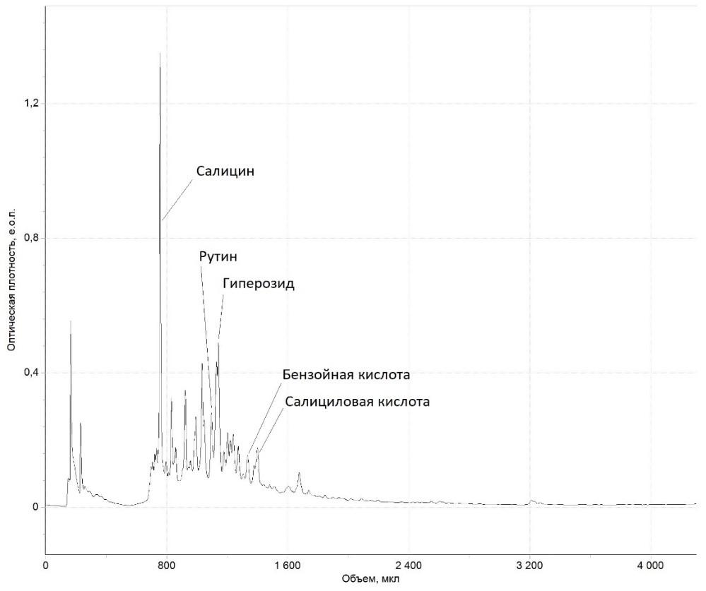 Хроматограмма экстракта листьев осины обыкновенной