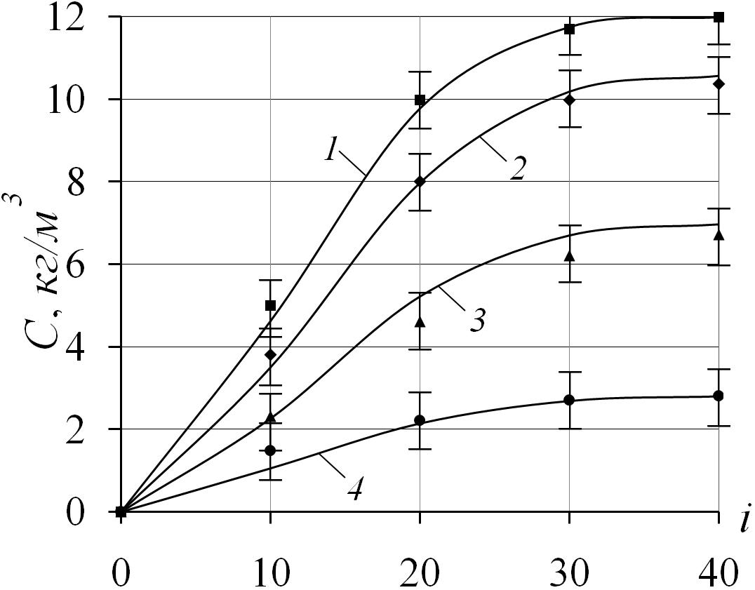 кинетические закономерности процесса экстракции