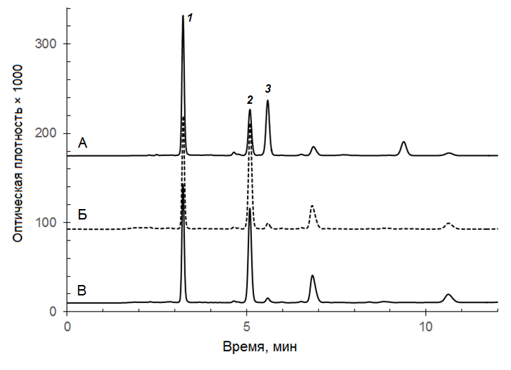 Хроматограммы хлорогеновых кислот