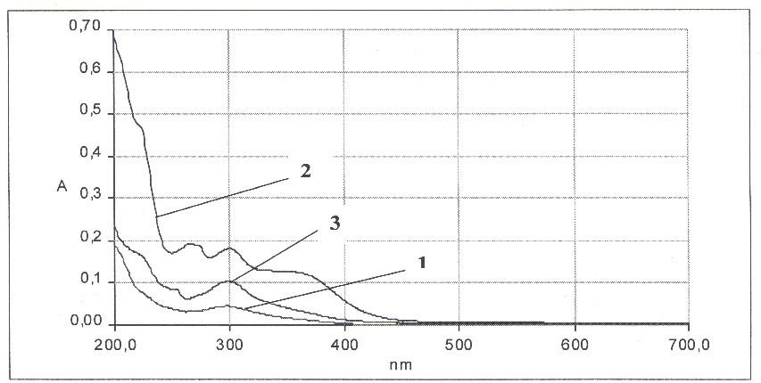 Спектры поглощения экстрактов Aloe